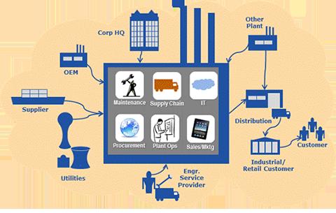 Schneider Electric присоединилась к «Национальной ассоциации участников рынка промышленного интернета»