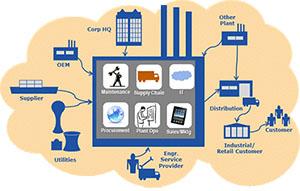 Названы главные препятствия для внедрения Промышленного интернета вещей